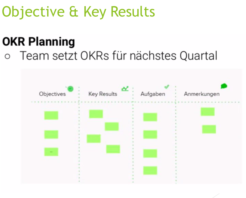 OKR - Objective - Key Results