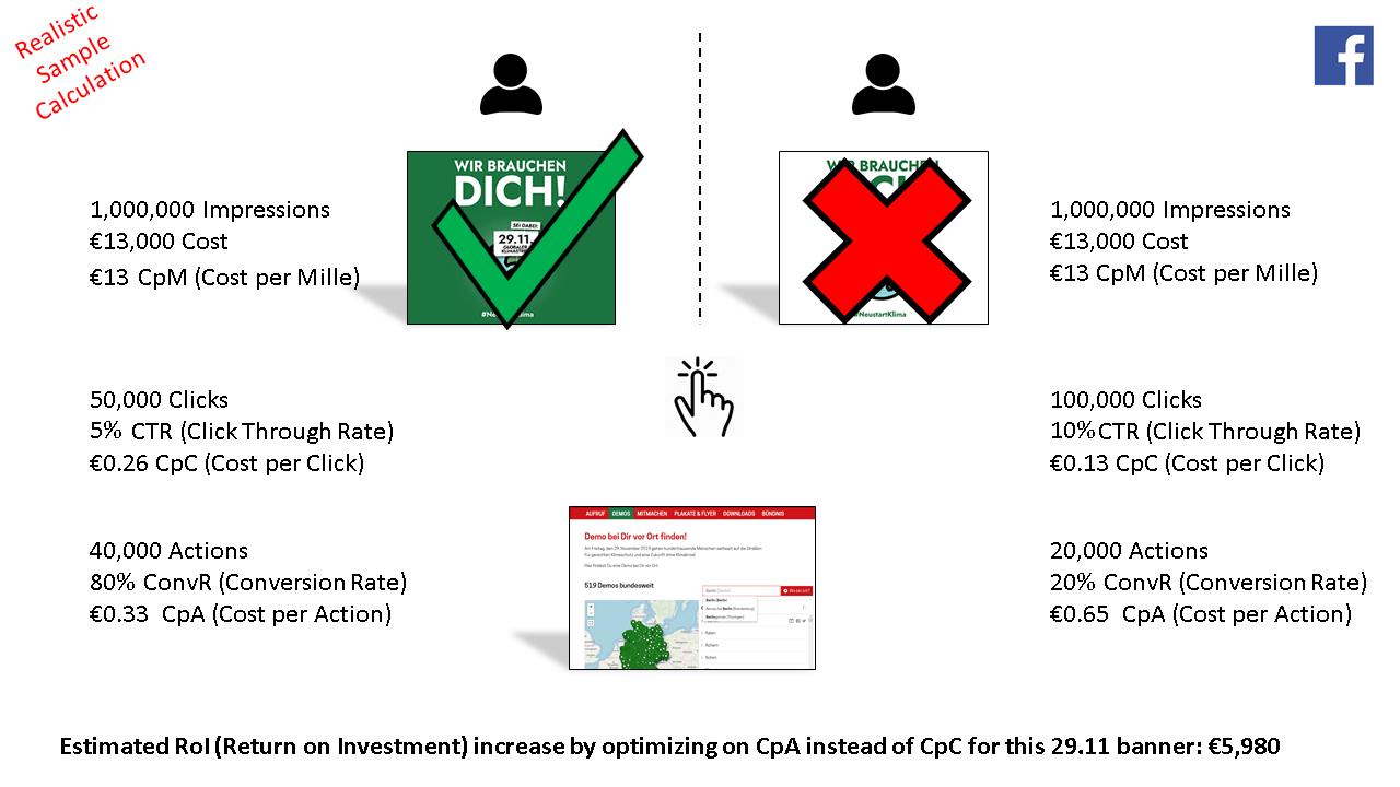 campaign 29.11 - cpa vs. cpc