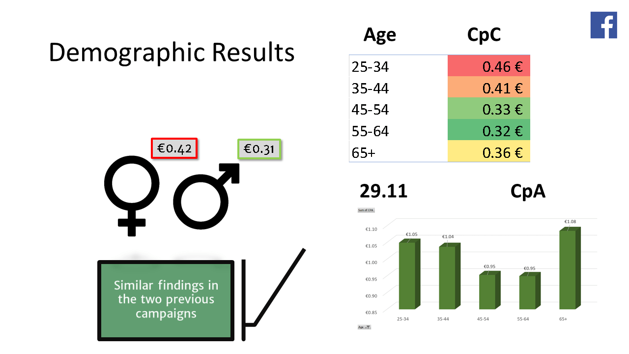 campaign 24.04 - results - facebook - demographics