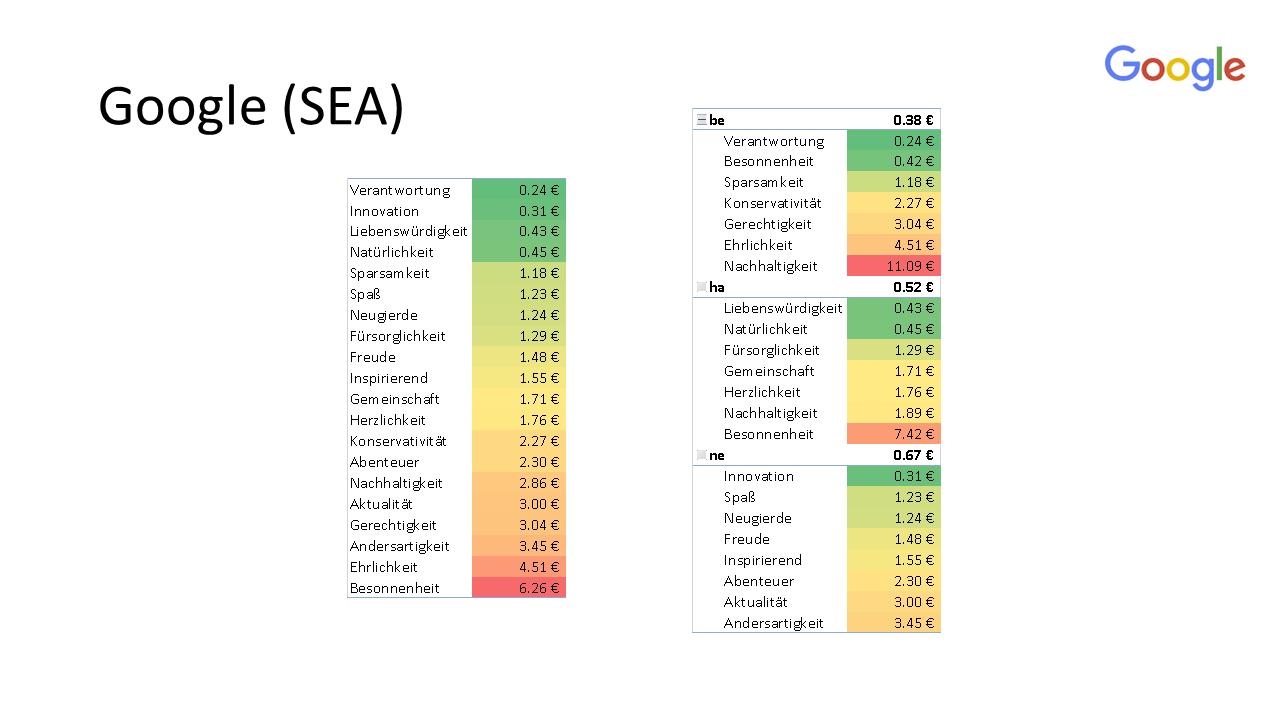 campaign 24.04 - results - google - segments
