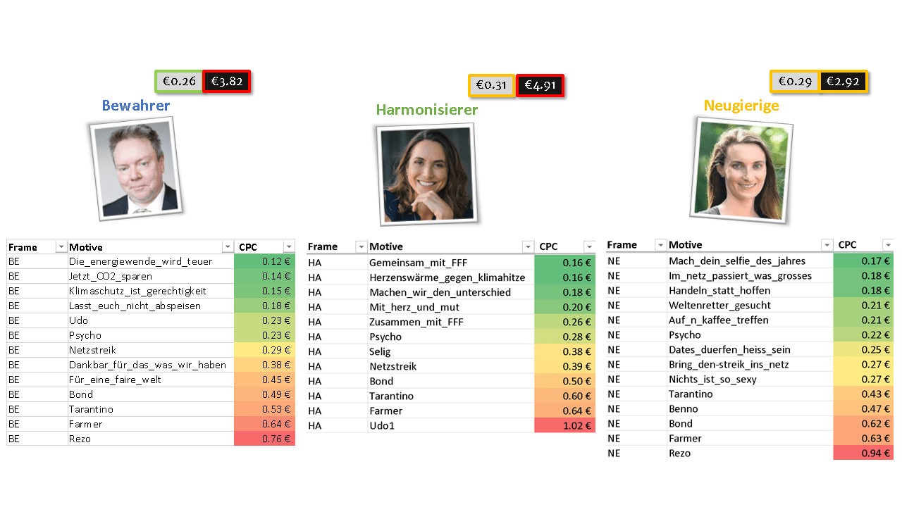 campaign 24.04 - results - segments