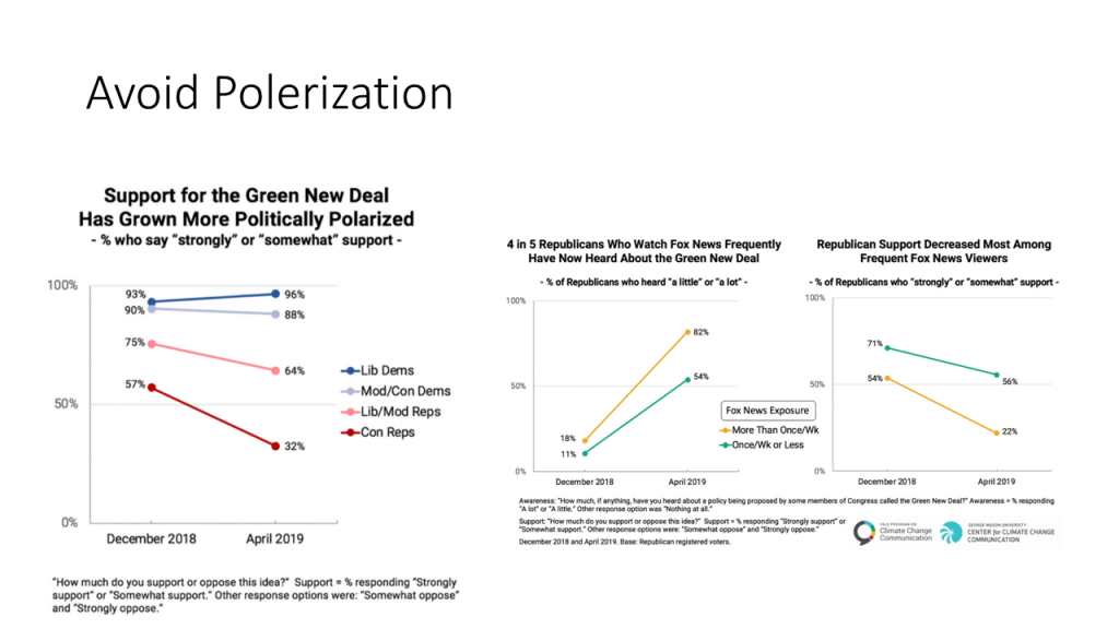 polarization - green new deal