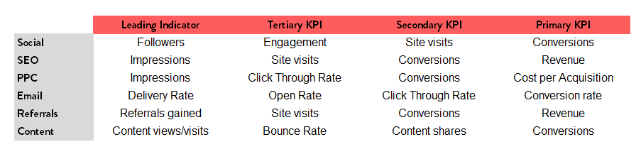 digital marketing kpis - channel-specific