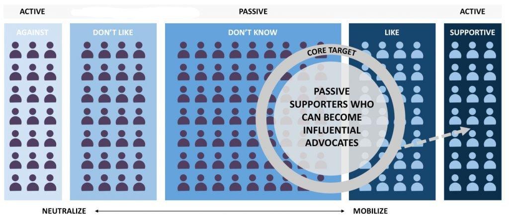 mobilizing influencer