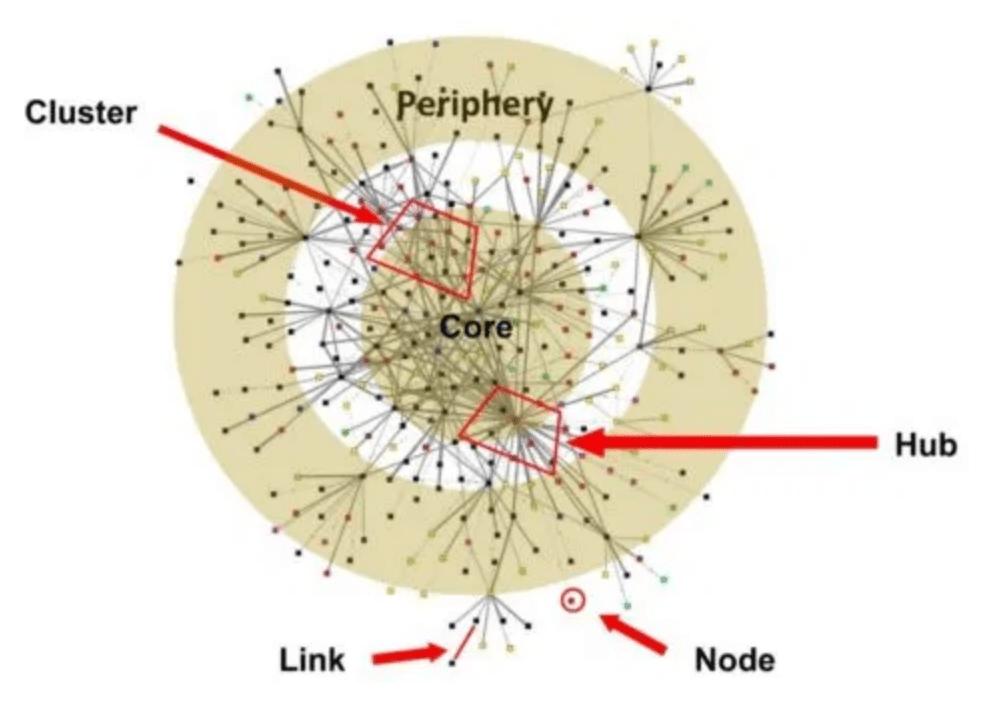 network theory thinking