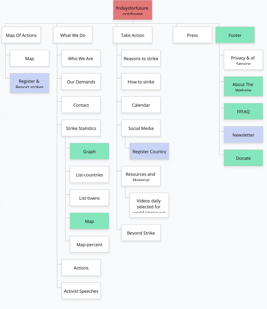 .org relaunch - sitemap
