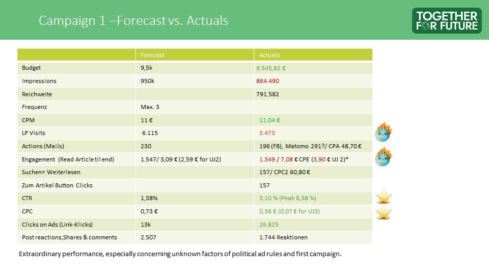 Zukunft Sichern - Campaign 1 Results