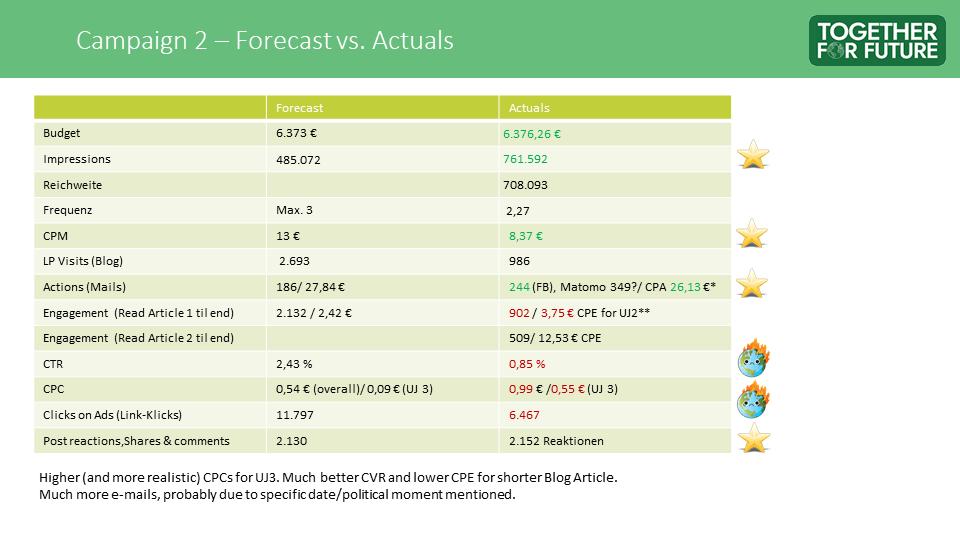 Zukunft Sichern - Campaign 2 Results
