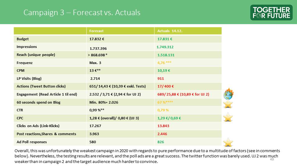 Zukunft Sichern - Campaign 3 Results