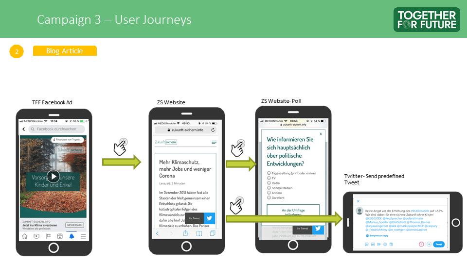Zukunft Sichern - 3 - User Journey