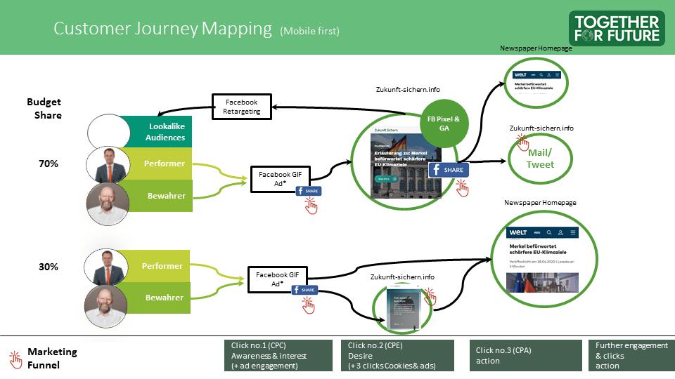 Zukunft Sichern - User Journey