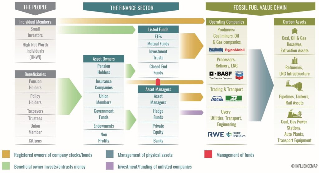 Financing the Climate Crisis