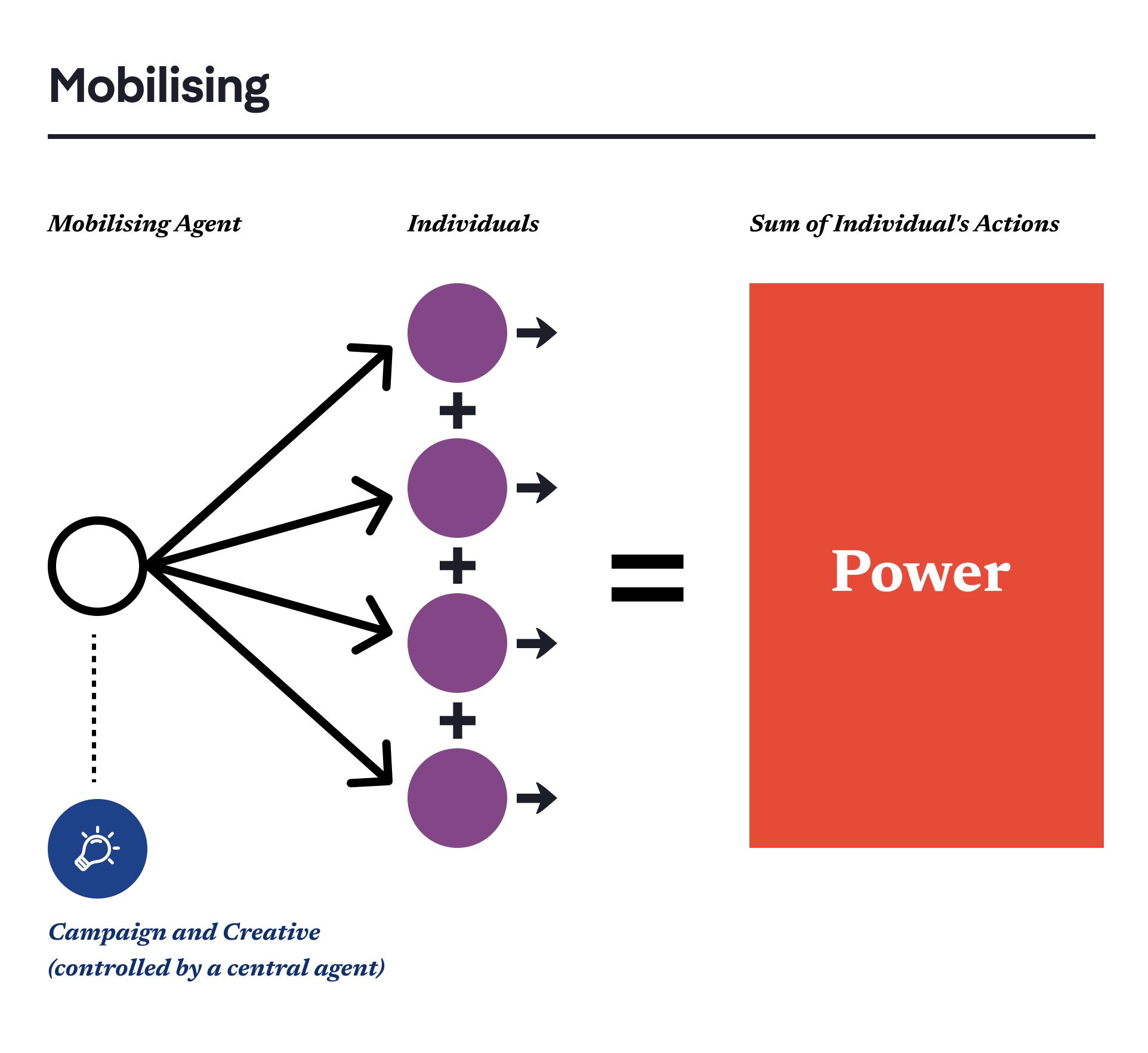Tectonica - Digital Mobilising