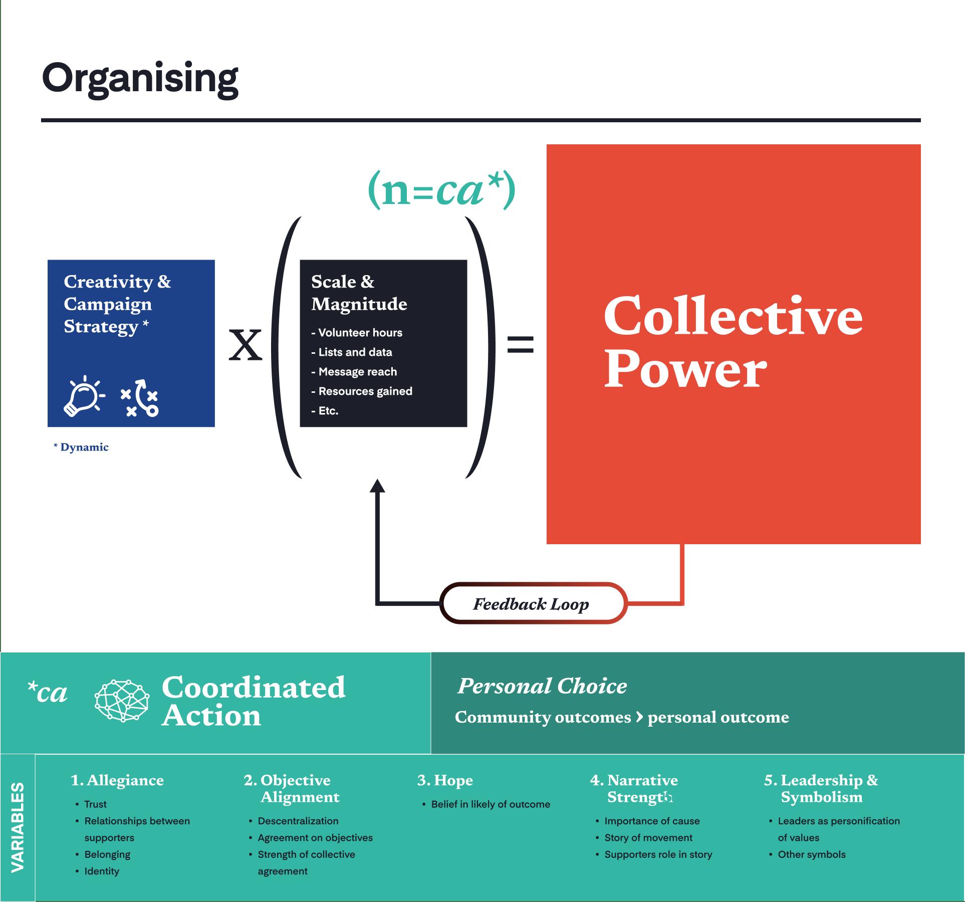 Tectonica - Digital Organising